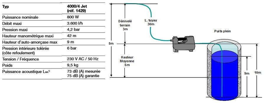 Caractéristiques de la pompe (données constructeur)